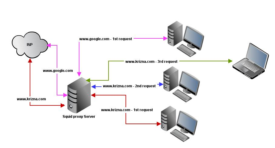 squid proxy server