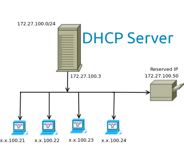 Setup DHCP server on ubuntu 14.04